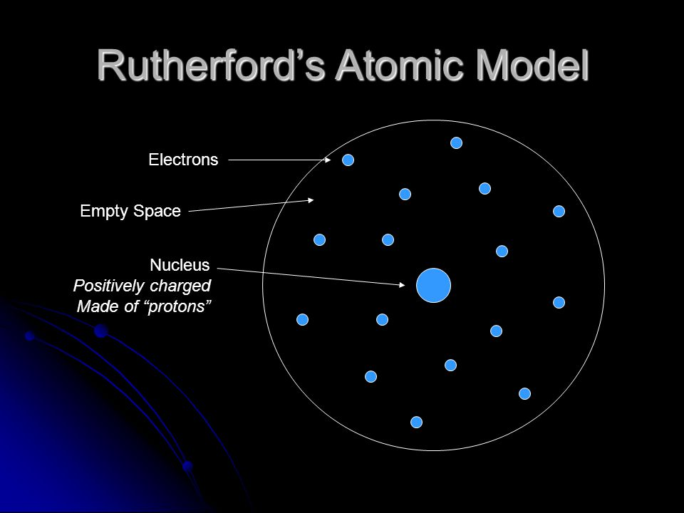 """Rutherford's Atomic Model Electrons Nucleus Positively charged Made of """"protons"""" Empty Space"""