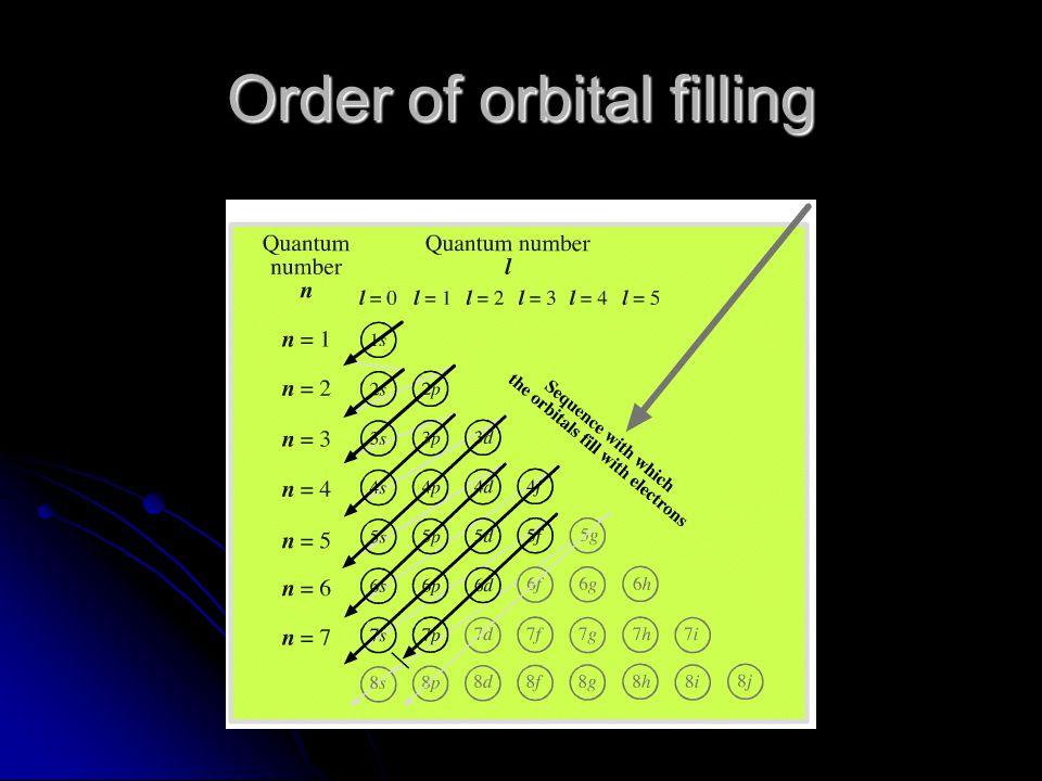 Order of orbital filling