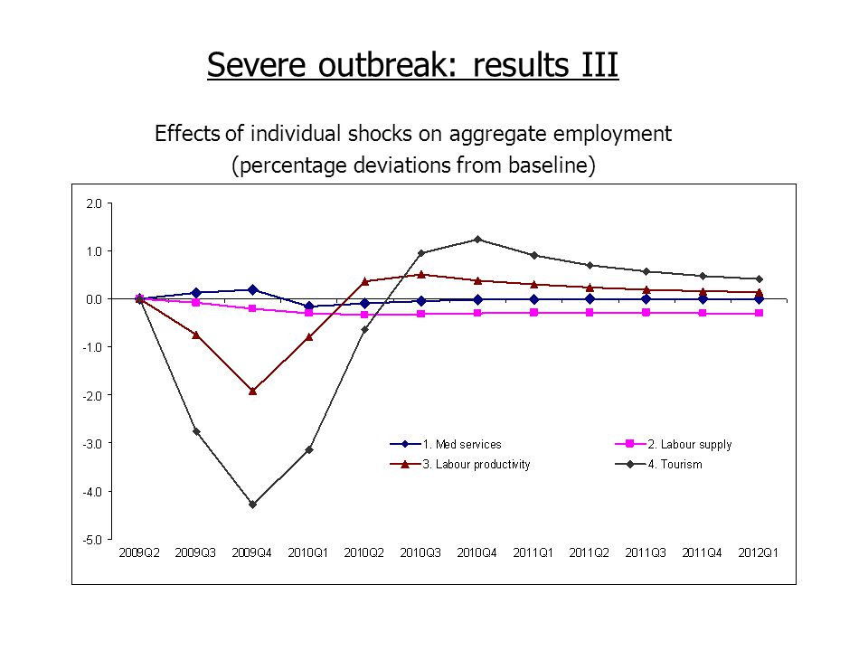 Severe outbreak: results III Effects of individual shocks on aggregate employment (percentage deviations from baseline)