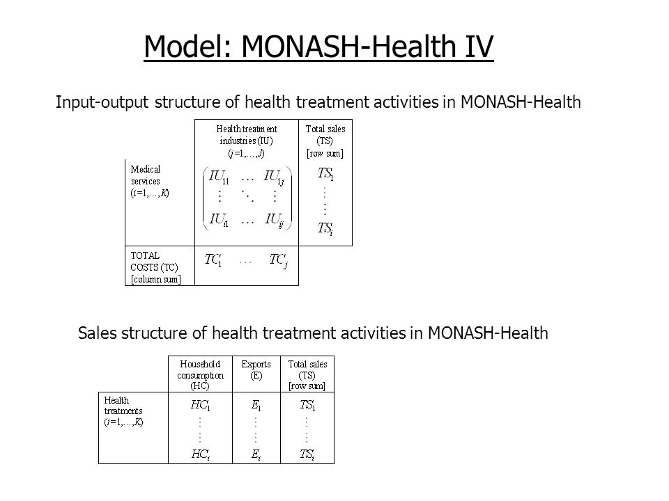 Model: MONASH-Health IV Input-output structure of health treatment activities in MONASH-Health Sales structure of health treatment activities in MONASH-Health