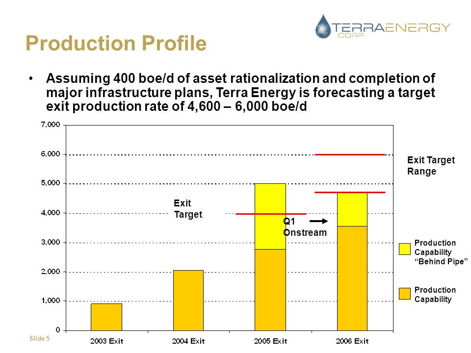Slide 5 Production Profile Assuming 400 boe/d of asset rationalization and completion of major infrastructure plans, Terra Energy is forecasting a tar