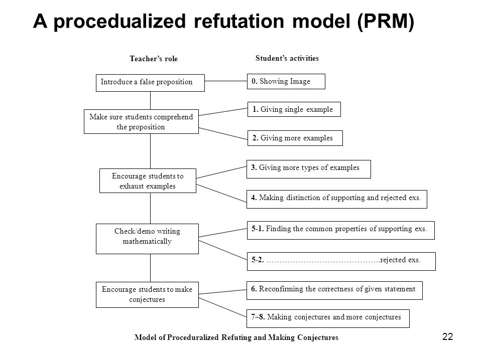 22 Model of Proceduralized Refuting and Making Conjectures Make sure students comprehend the proposition Encourage students to exhaust examples Check/demo writing mathematically Introduce a false proposition 2.