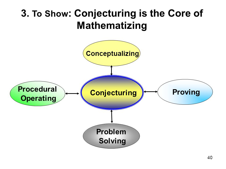 40 Conjecturing Conceptualizing Problem Solving Proving Procedural Operating 3.