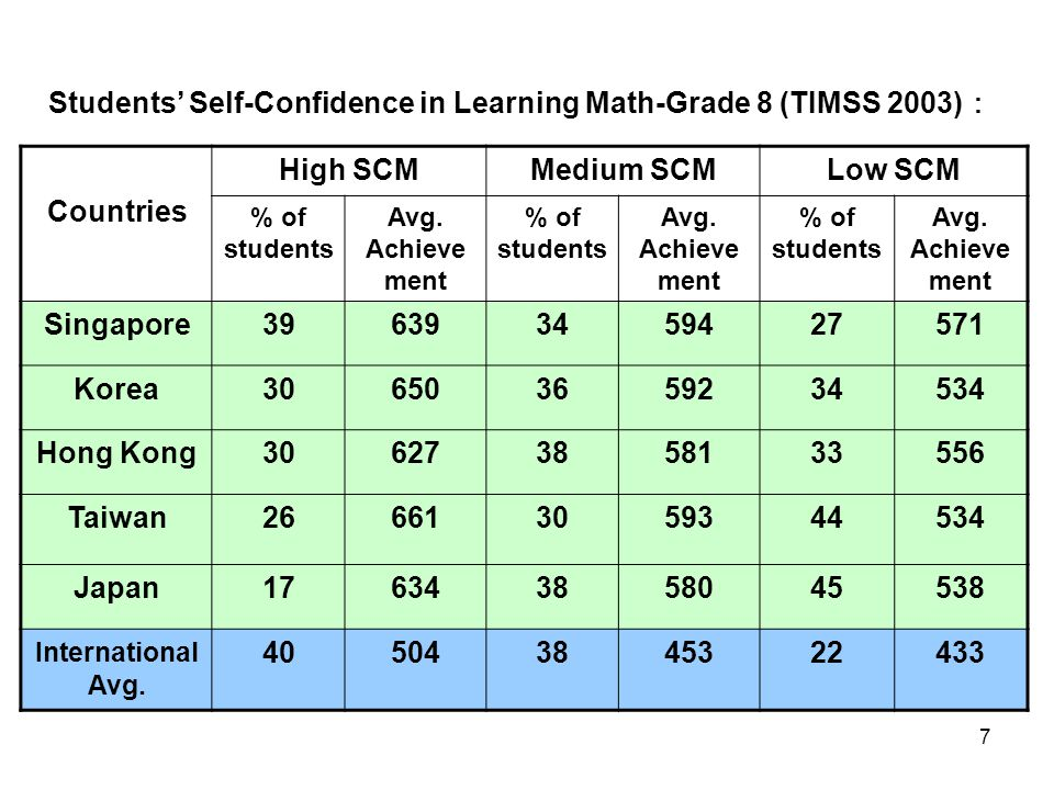 7 Students' Self-Confidence in Learning Math-Grade 8 (TIMSS 2003) : Countries High SCMMedium SCMLow SCM % of students Avg.