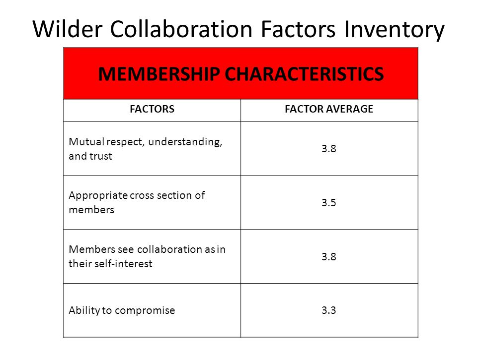 Wilder Collaboration Factors Inventory MEMBERSHIP CHARACTERISTICS FACTORSFACTOR AVERAGE Mutual respect, understanding, and trust 3.8 Appropriate cross