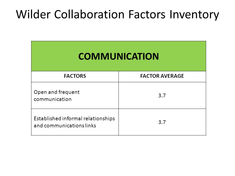 Wilder Collaboration Factors Inventory COMMUNICATION FACTORSFACTOR AVERAGE Open and frequent communication 3.7 Established informal relationships and communications links 3.7