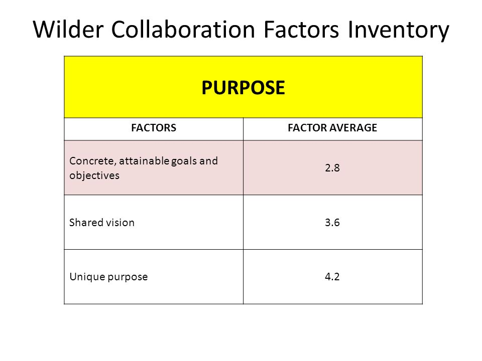 Wilder Collaboration Factors Inventory PURPOSE FACTORSFACTOR AVERAGE Concrete, attainable goals and objectives 2.8 Shared vision3.6 Unique purpose4.2