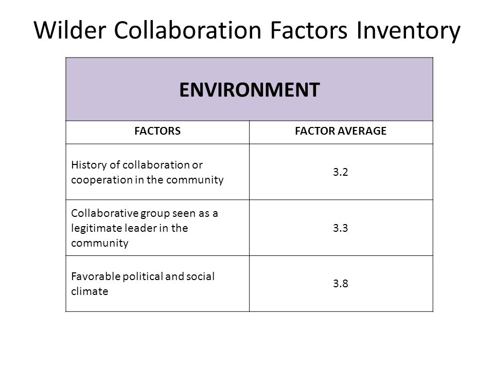 Wilder Collaboration Factors Inventory ENVIRONMENT FACTORSFACTOR AVERAGE History of collaboration or cooperation in the community 3.2 Collaborative group seen as a legitimate leader in the community 3.3 Favorable political and social climate 3.8