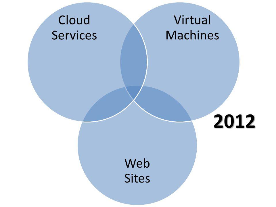 Web Sites Virtual Machines Cloud Services 2012