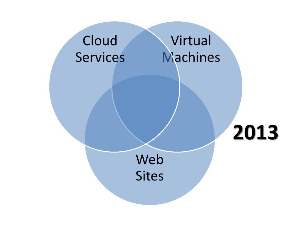 Web Sites Virtual Machines Cloud Services 2013