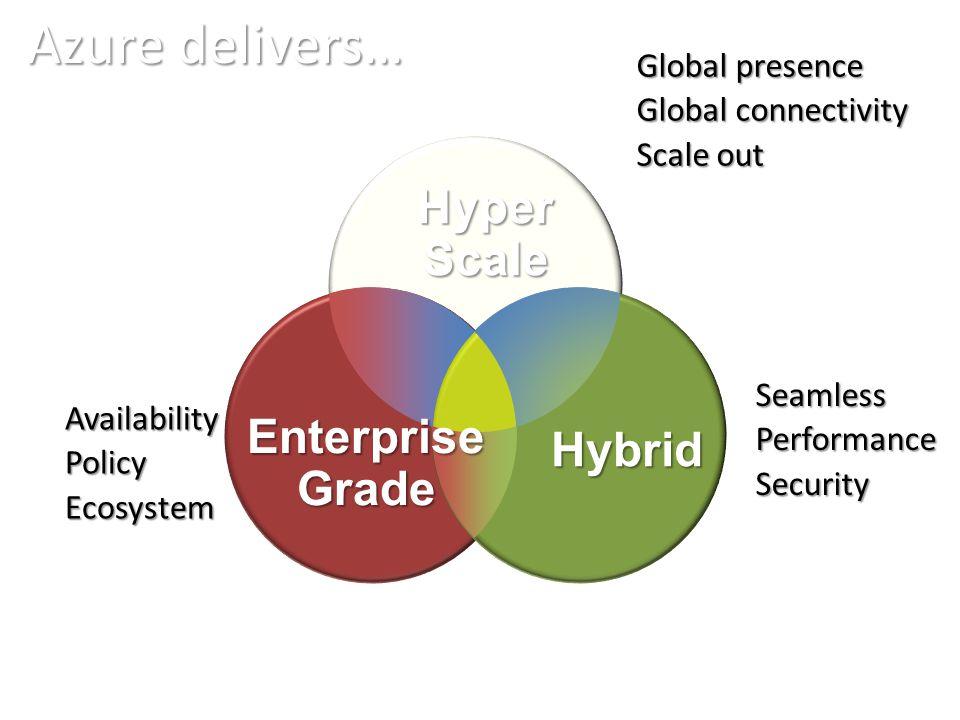 Azure delivers… EnterpriseGrade HyperScale Hybrid