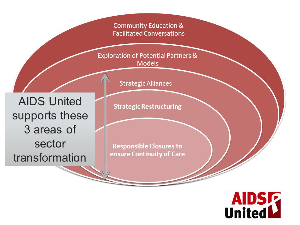 Community Education & Facilitated Conversations Exploration of Potential Partners & Models Strategic Alliances Strategic Restructuring Responsible Closures to ensure Continuity of Care AIDS United supports these 3 areas of sector transformation