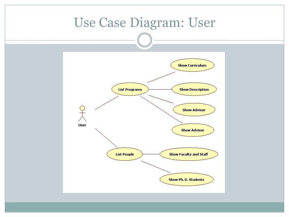 Use Case Diagram: User