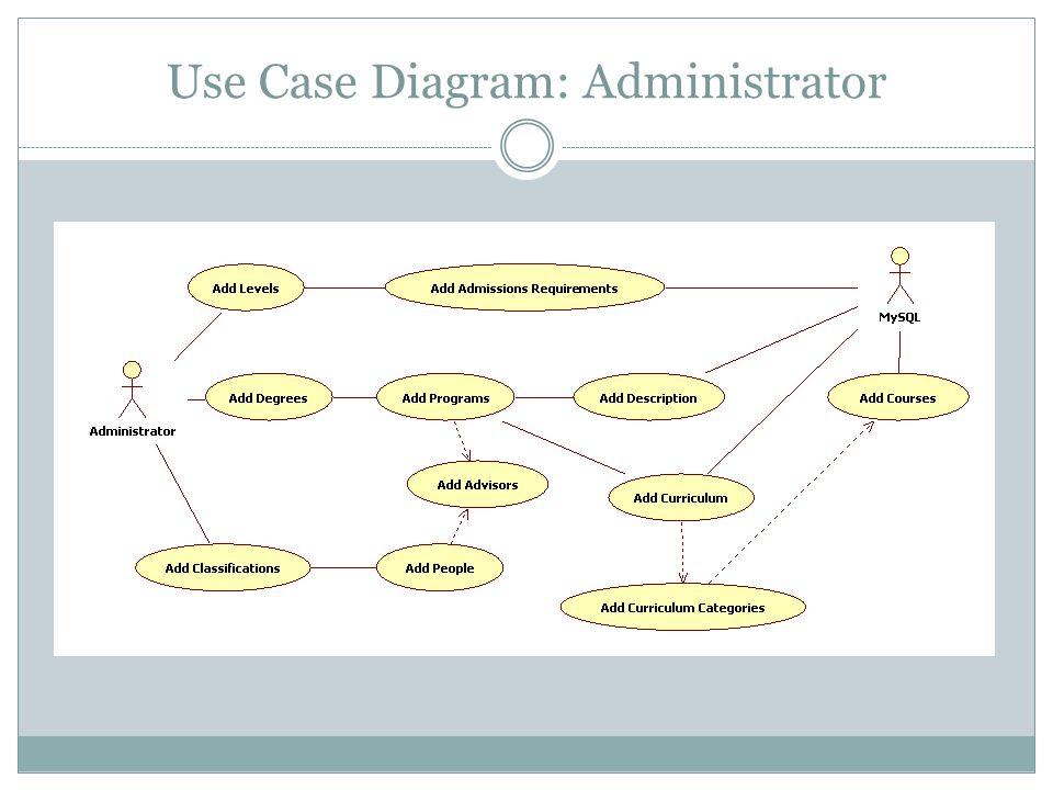 Use Case Diagram: Administrator
