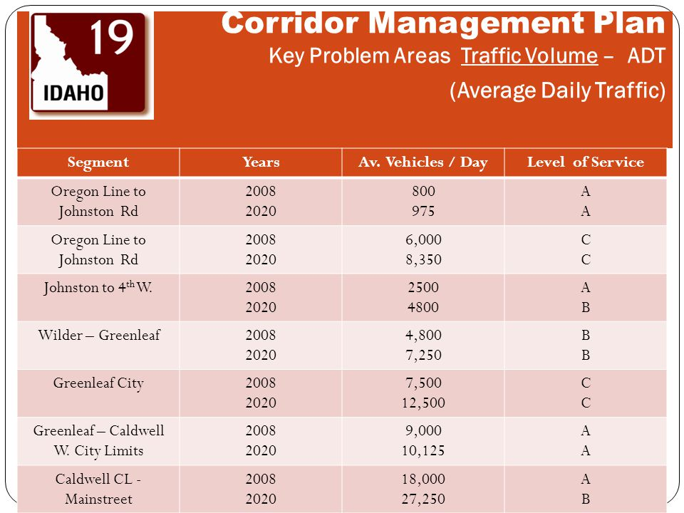 Corridor Management Plan Key Problem Areas Traffic Volume – ADT (Average Daily Traffic) SegmentYearsAv. Vehicles / DayLevel of Service Oregon Line to