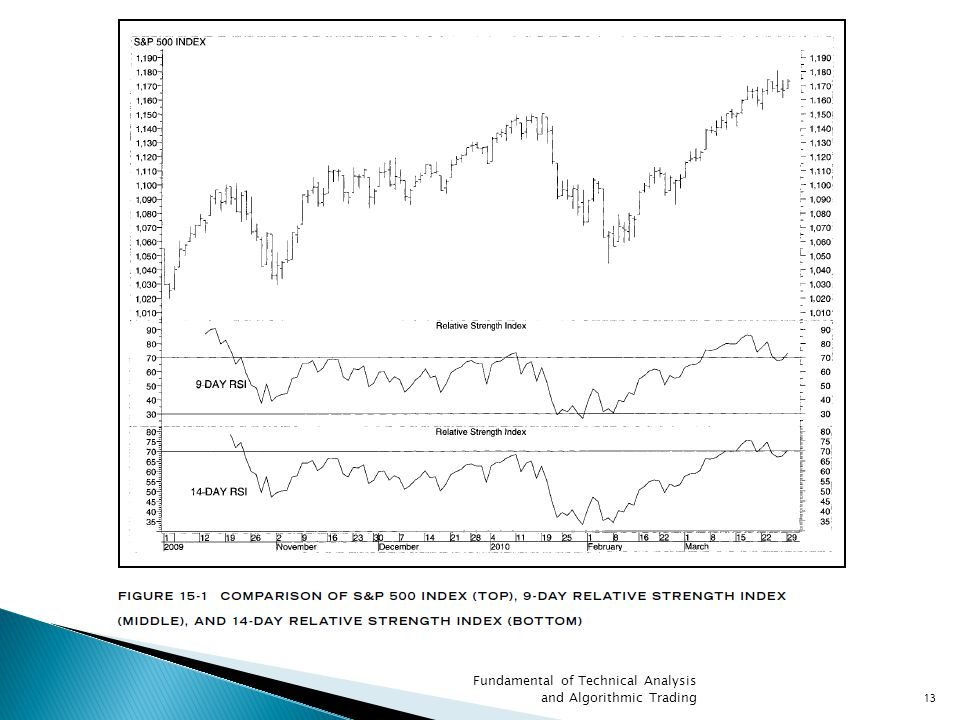 Fundamental of Technical Analysis and Algorithmic Trading13