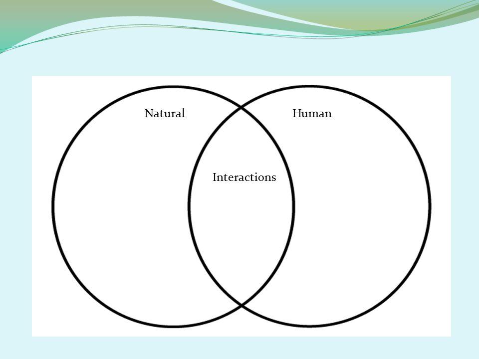 NaturalHuman Interactions