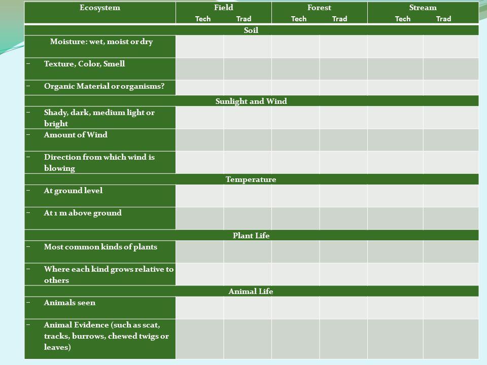 Examples Natural Sciences Google—Science Daily Invasive Honeysuckle Social Sciences Google—KEEC Surveys Historical Google—Tbilisi Declaration