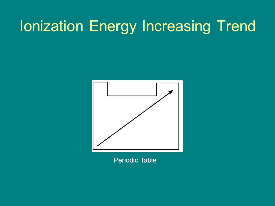Ionization Energy Increasing Trend Periodic Table