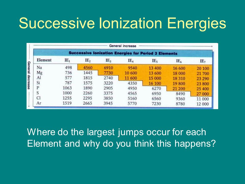 Successive Ionization Energies Where do the largest jumps occur for each Element and why do you think this happens?