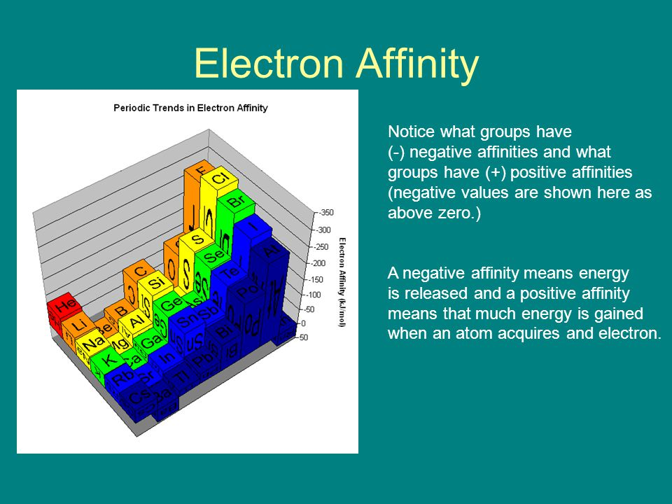 Electron Affinity Notice what groups have (-) negative affinities and what groups have (+) positive affinities (negative values are shown here as above zero.) A negative affinity means energy is released and a positive affinity means that much energy is gained when an atom acquires and electron.