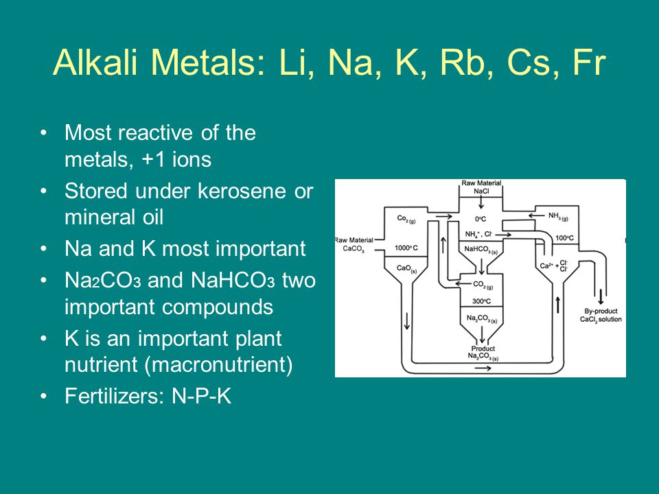Alkali Metals: Li, Na, K, Rb, Cs, Fr Most reactive of the metals, +1 ions Stored under kerosene or mineral oil Na and K most important Na 2 CO 3 and N