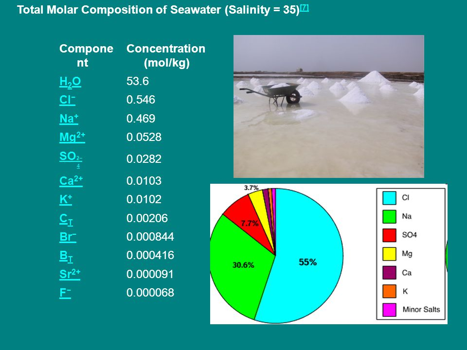 Total Molar Composition of Seawater (Salinity = 35) [7] [7] Compone nt Concentration (mol/kg) H2OH2O53.6 Cl − 0.546 Na + 0.469 Mg 2+ 0.0528 SO 2− 4 0.