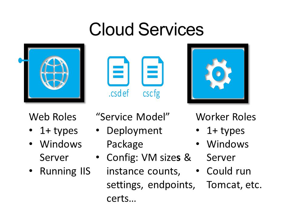 "Cloud Services Web Roles 1+ types Windows Server Running IIS Worker Roles 1+ types Windows Server Could run Tomcat, etc. ""Service Model"" Deployment Pa"