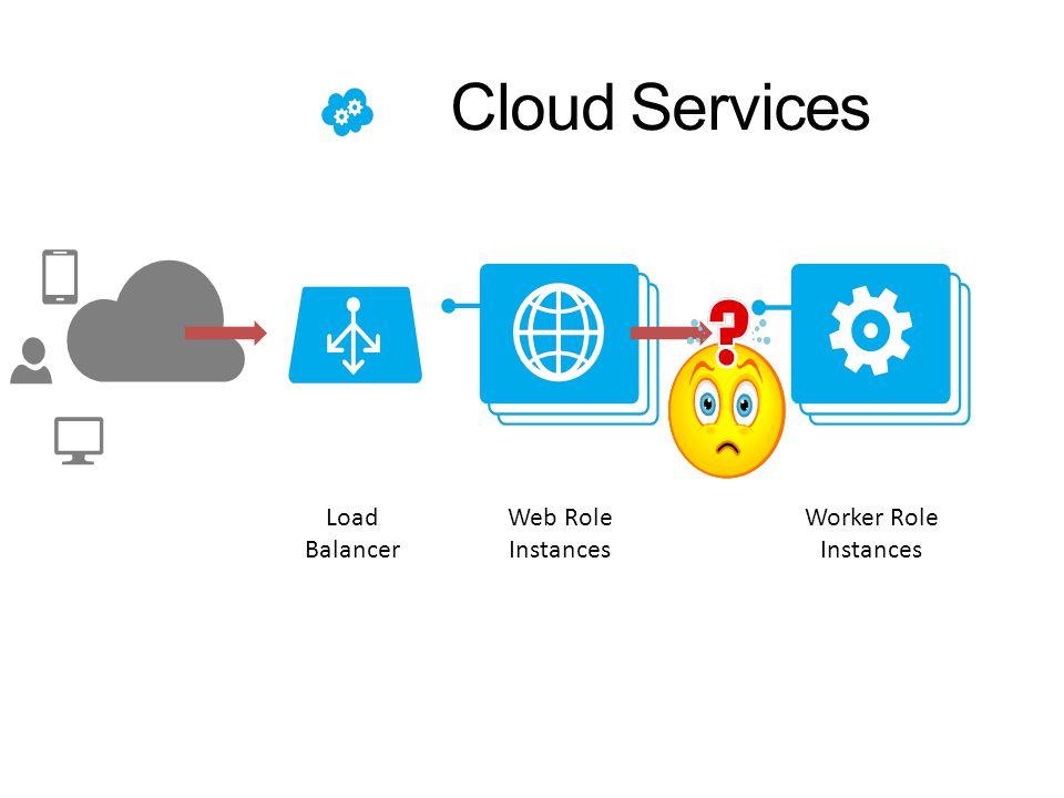 Cloud Services Web Role Instances Load Balancer Worker Role Instances