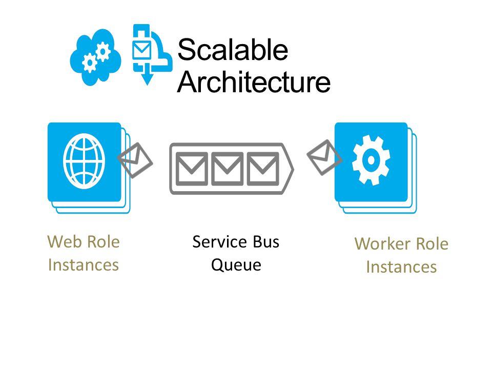 Scalable Architecture Service Bus Queue Web Role Instances Worker Role Instances
