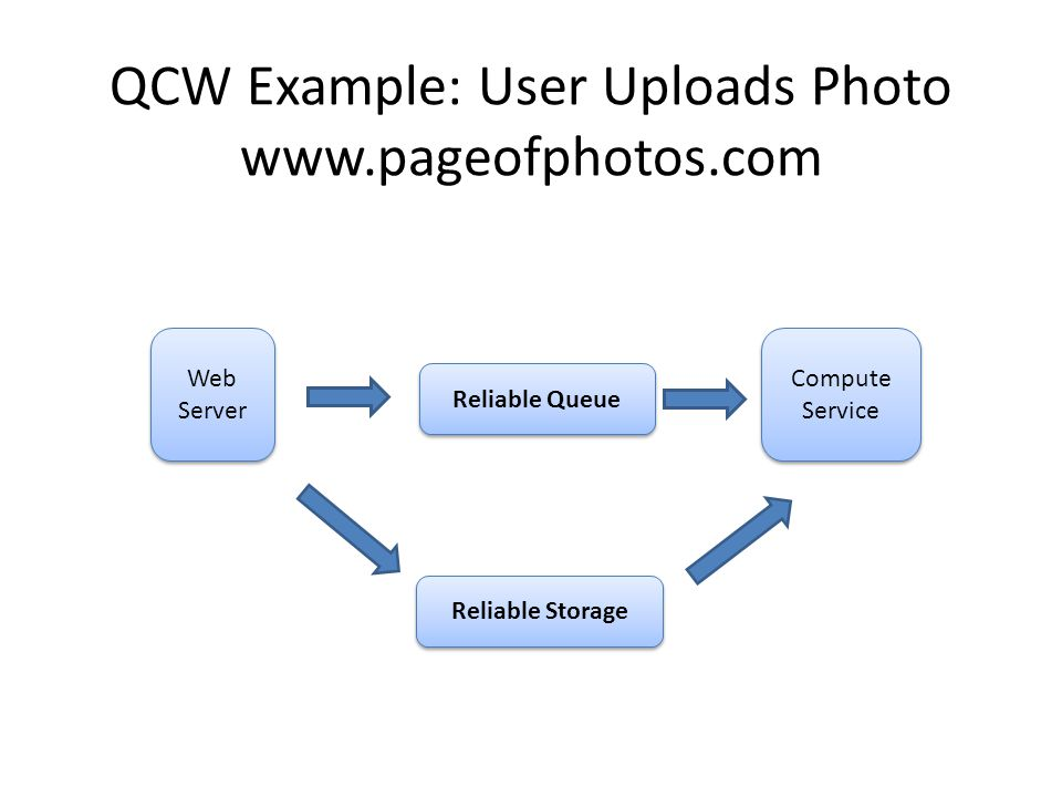 QCW Example: User Uploads Photo www.pageofphotos.com Web Server Compute Service Reliable Queue Reliable Storage