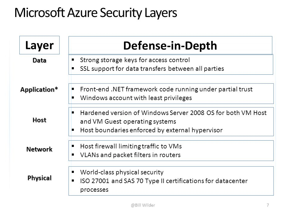 Data Defense in Depth Approach Physical Application* Host Network  Strong storage keys for access control  SSL support for data transfers between all parties  Front-end.NET framework code running under partial trust  Windows account with least privileges  Hardened version of Windows Server 2008 OS for both VM Host and VM Guest operating systems  Host boundaries enforced by external hypervisor  Host firewall limiting traffic to VMs  VLANs and packet filters in routers  World-class physical security  ISO 27001 and SAS 70 Type II certifications for datacenter processes Layer Defense-in-Depth @Bill Wilder7