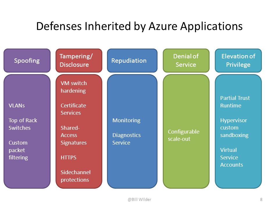Defenses Inherited by Azure Applications Spoofing Tampering/ Disclosure Elevation of Privilege Configurable scale-out Denial of Service VM switch hardening Certificate Services Shared- Access Signatures HTTPS Sidechannel protections VLANs Top of Rack Switches Custom packet filtering Partial Trust Runtime Hypervisor custom sandboxing Virtual Service Accounts Repudiation Monitoring Diagnostics Service @Bill Wilder8