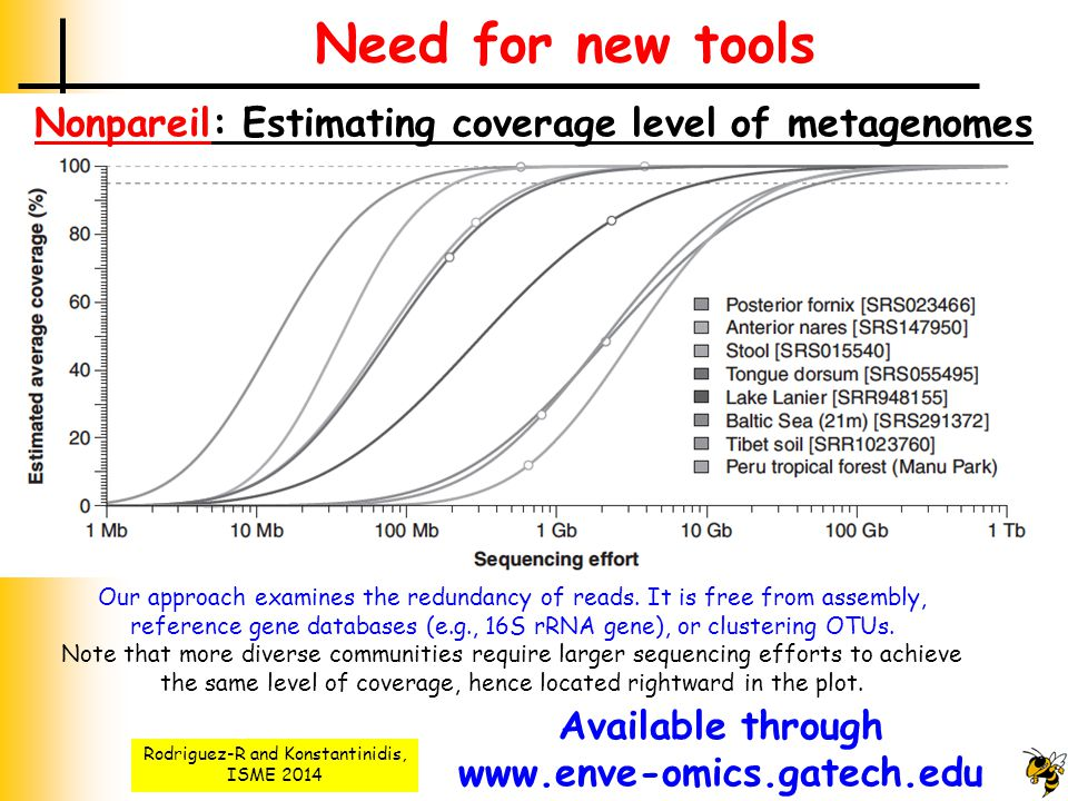 Need for new tools Nonpareil: Estimating coverage level of metagenomes Rodriguez-R and Konstantinidis, ISME 2014 Our approach examines the redundancy of reads.