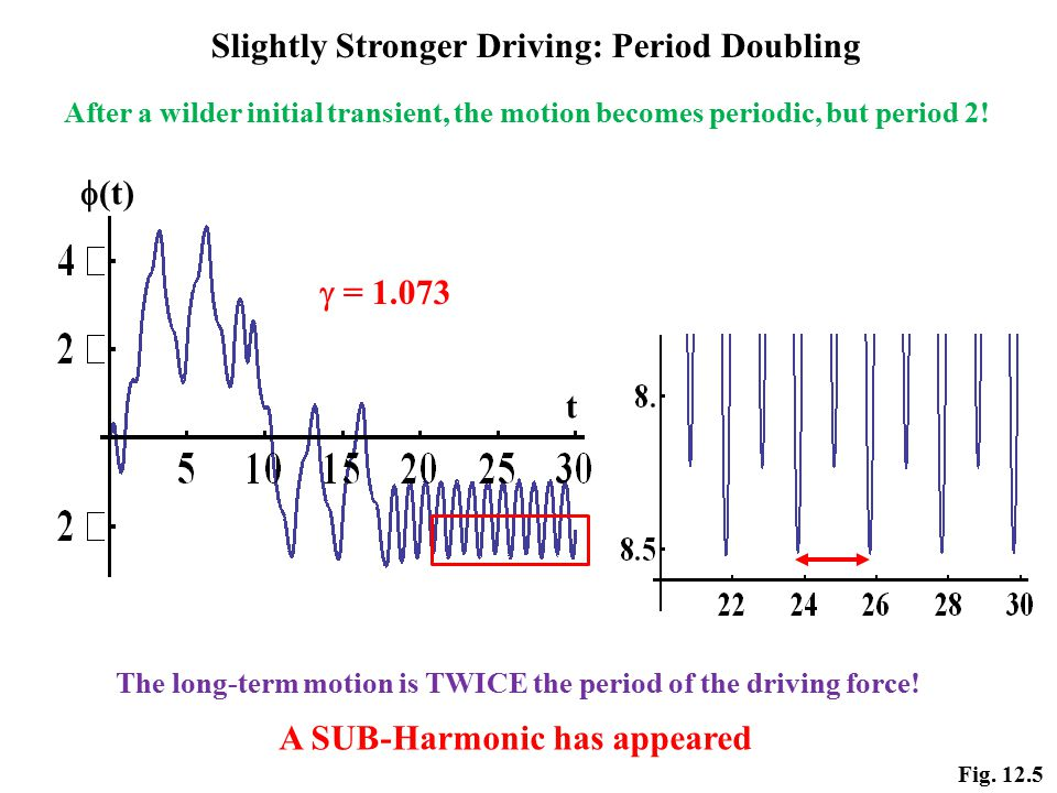 Slightly Stronger Driving: Period Doubling Fig.