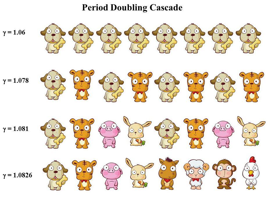Period Doubling Cascade  = 1.06  = 1.078  = 1.081  = 1.0826
