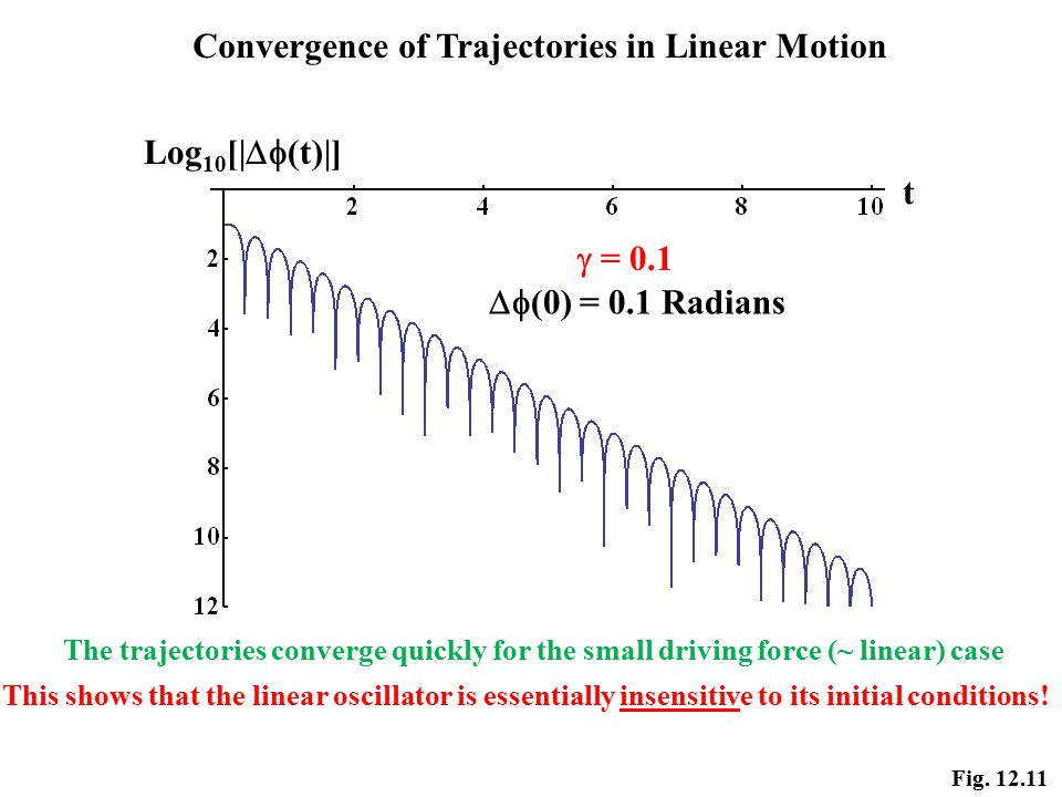 Fig. 12.11 Log 10 [|  (t)|] t  = 0.1  (0) = 0.1 Radians Convergence of Trajectories in Linear Motion The trajectories converge quickly for the sm