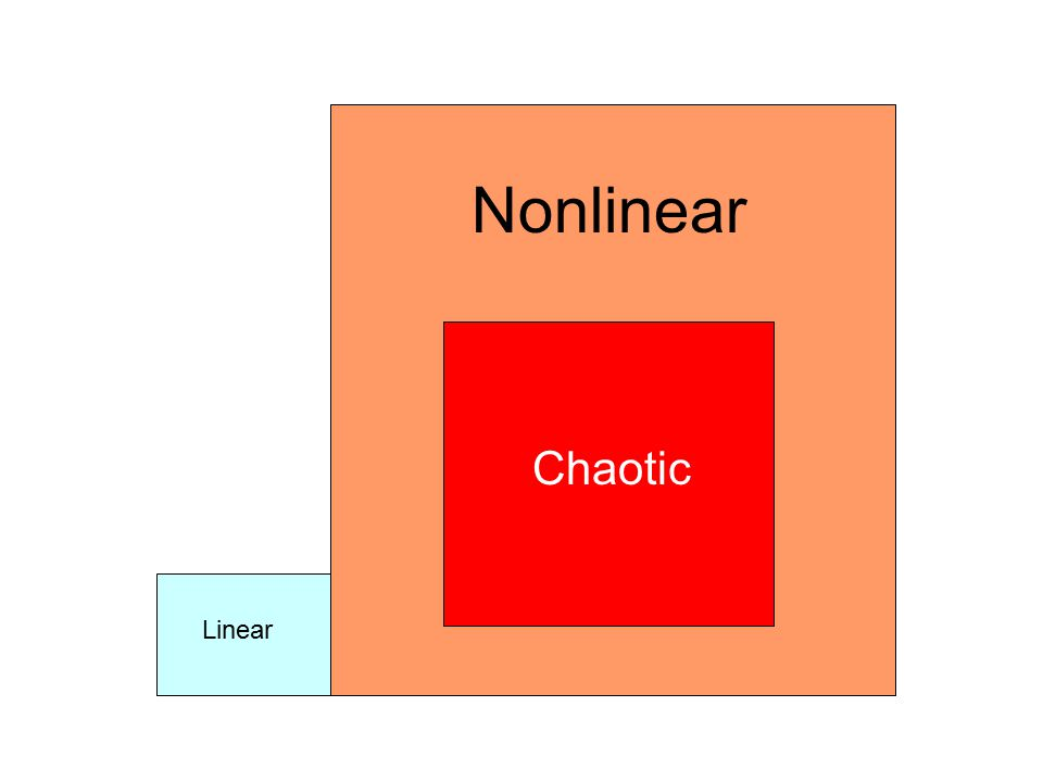 Linear Nonlinear Chaotic