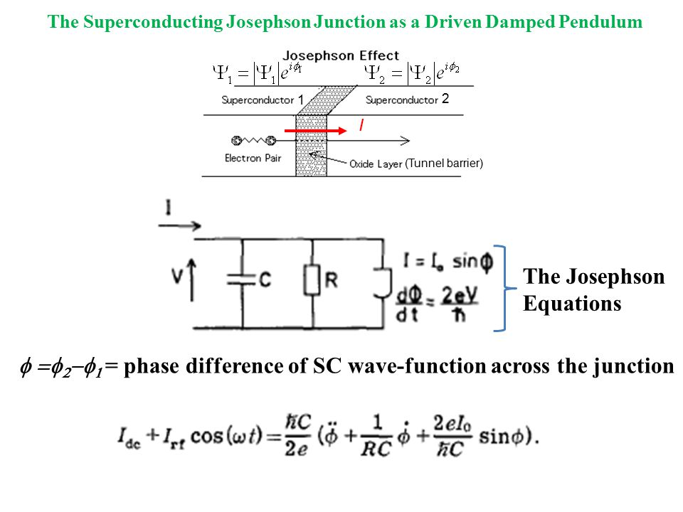 The Superconducting Josephson Junction as a Driven Damped Pendulum     = phase difference of SC wave-function across the junction I 1 2 (Tunnel barrier) The Josephson Equations
