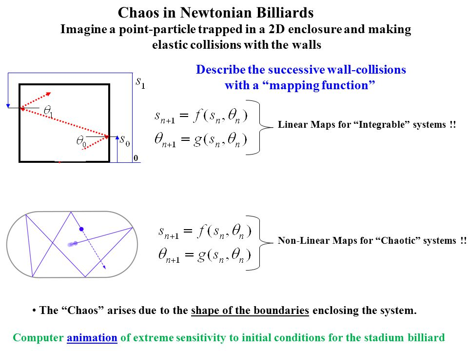 Linear Maps for Integrable systems !. Non-Linear Maps for Chaotic systems !.