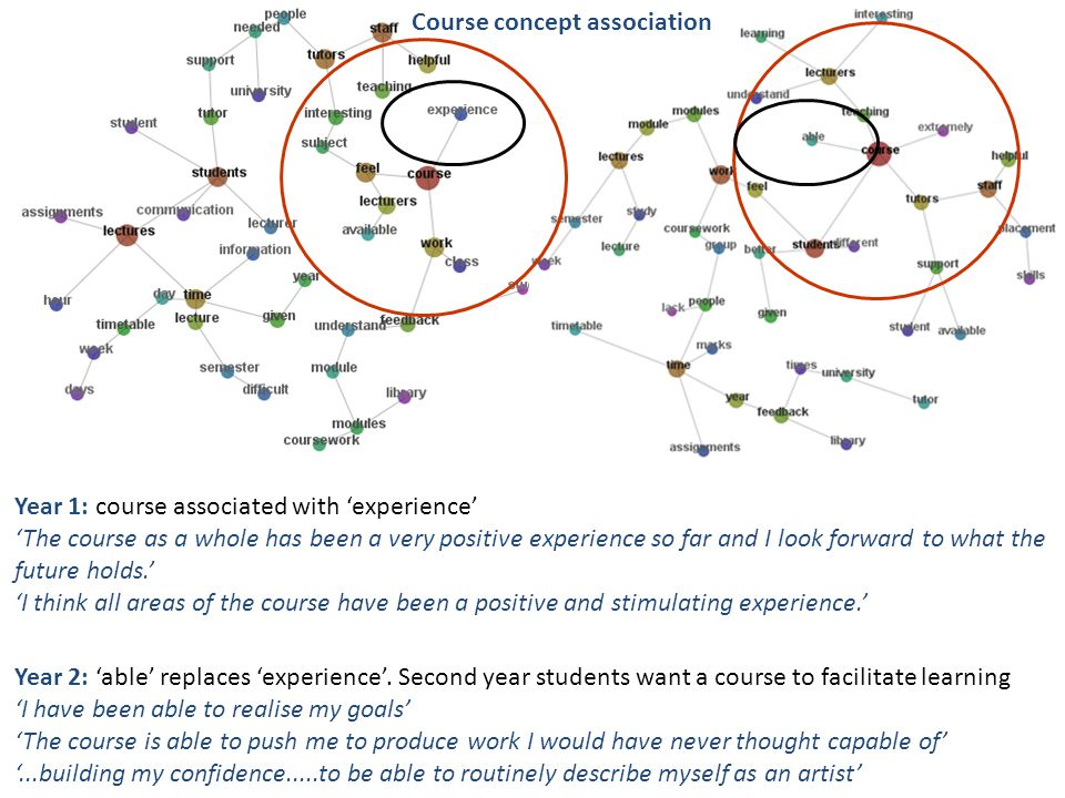 Year 1: course associated with 'experience' 'The course as a whole has been a very positive experience so far and I look forward to what the future holds.' 'I think all areas of the course have been a positive and stimulating experience.' Year 2: 'able' replaces 'experience'.