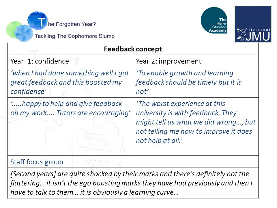Feedback concept Year 1: confidenceYear 2: improvement 'when I had done something well I got great feedback and this boosted my confidence' 'To enable growth and learning feedback should be timely but it is not' '.....happy to help and give feedback on my work....