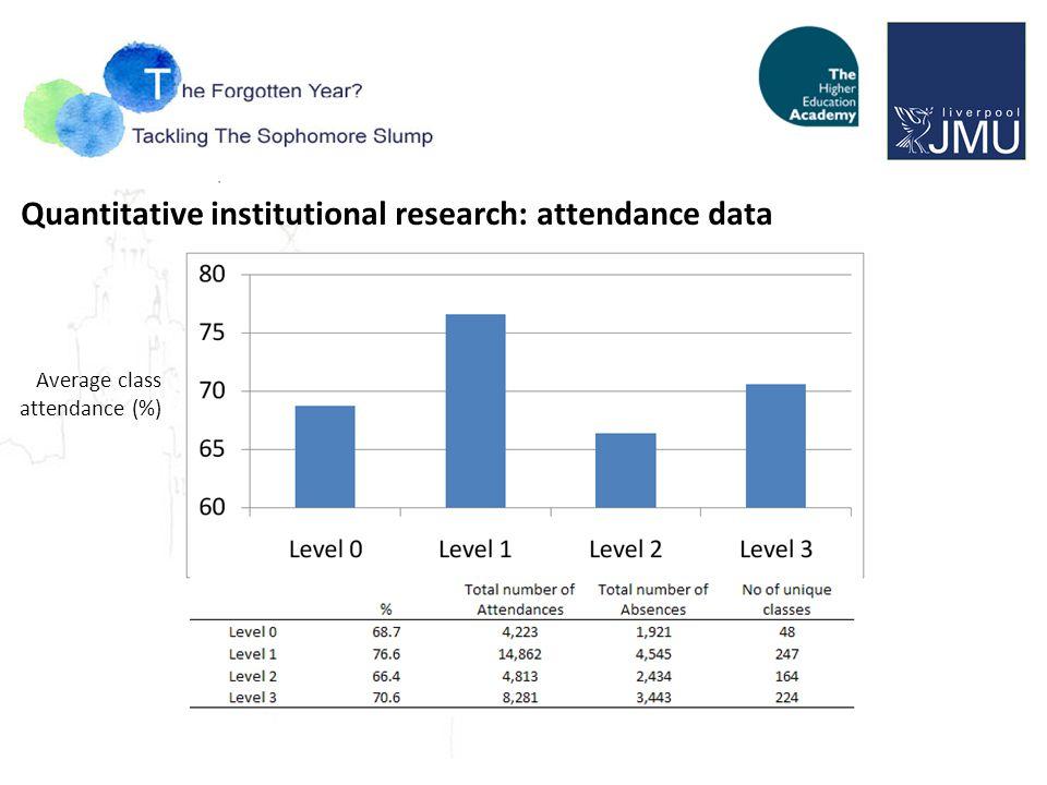 Quantitative institutional research: attendance data Average class attendance (%)