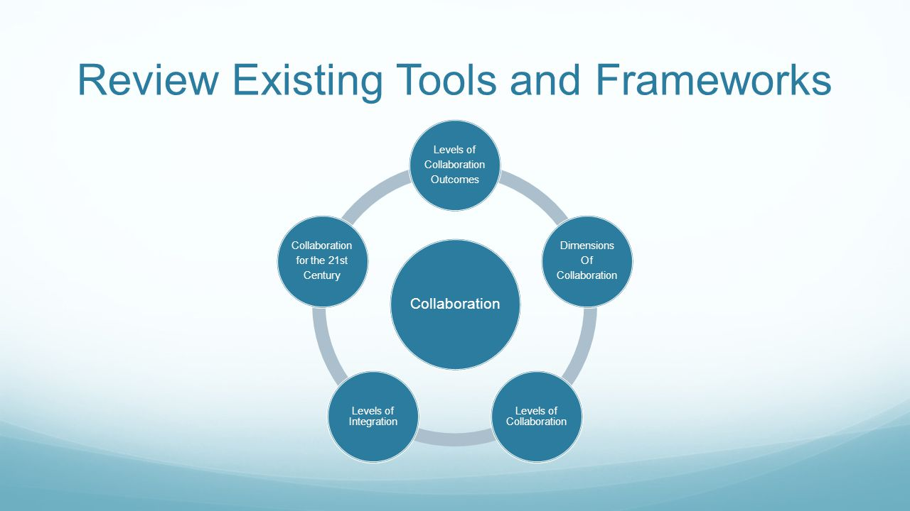 Review Existing Tools and Frameworks Collaboration Levels of Collaboration Outcomes Dimensions Of Collaboration Levels of Collaboration Levels of Integration Collaboration for the 21st Century