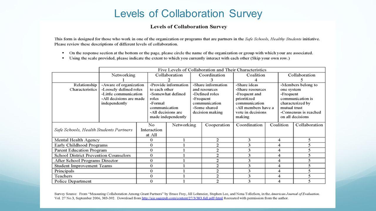 Levels of Collaboration Survey