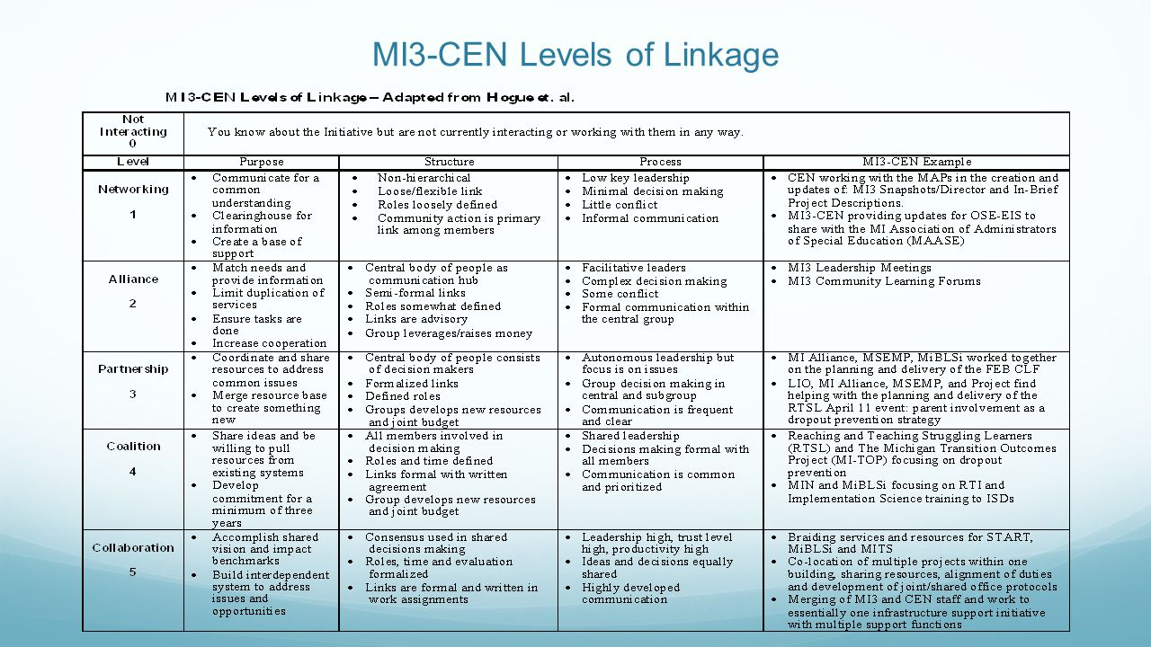 MI3-CEN Levels of Linkage