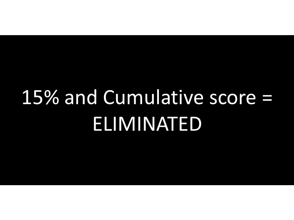 15% and Cumulative score = ELIMINATED
