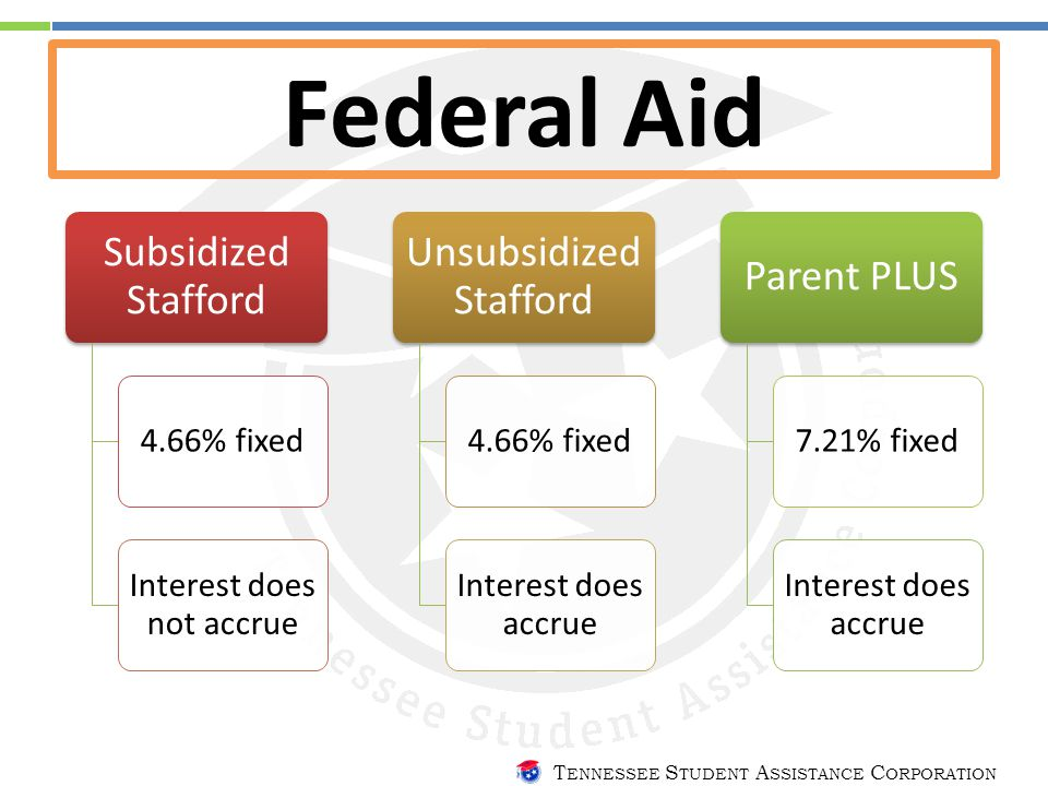 T ENNESSEE S TUDENT A SSISTANCE C ORPORATION Federal Aid Subsidized Stafford 4.66% fixed Interest does not accrue Unsubsidized Stafford 4.66% fixed Interest does accrue Parent PLUS 7.21% fixed Interest does accrue