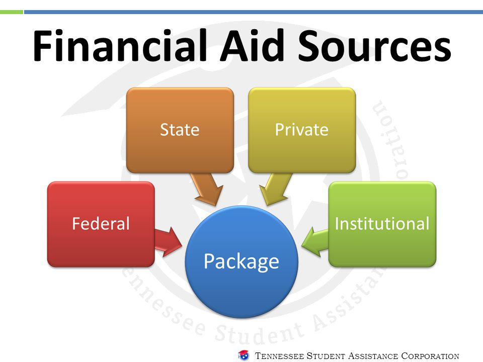 T ENNESSEE S TUDENT A SSISTANCE C ORPORATION Financial Aid Sources