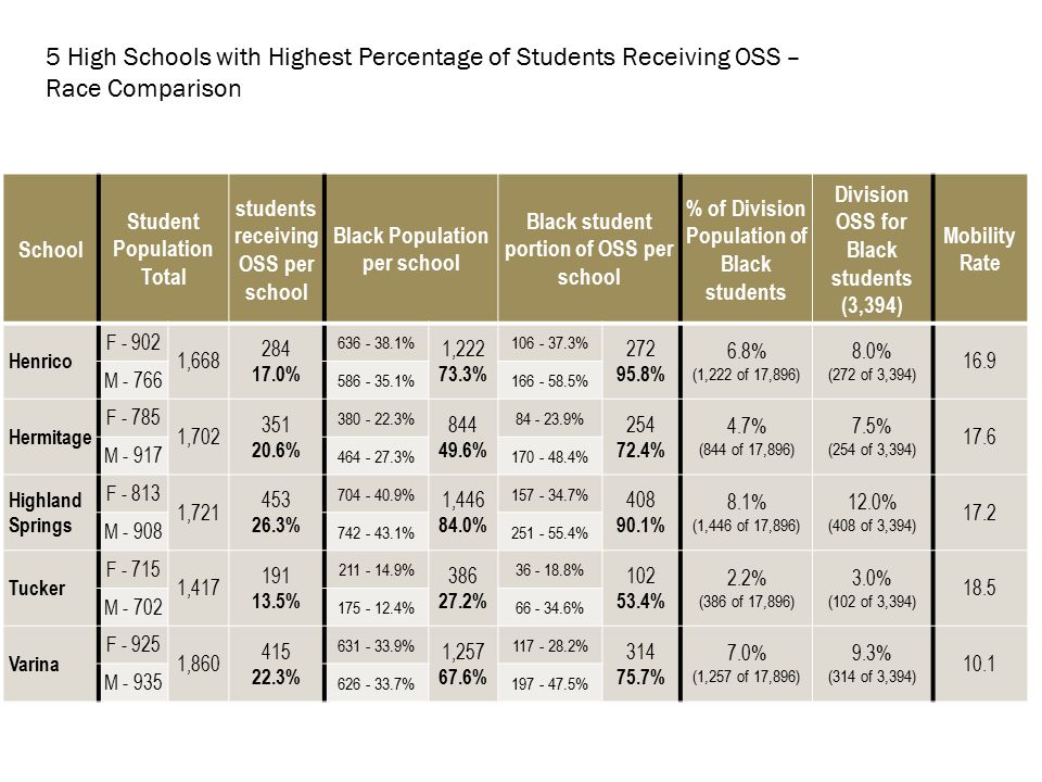 School SWD Population Total SWD receiving OSS per school Black SWD Population per school Black SWD portion of SWD OSS per school % of Division Black SWD % of Division OSS for Black SWD Henrico F - 88 232 57 24.6% 77 - 33.2% 207 89.2% 15 - 26.3% 55 96.5% 7.8% (207 of 2,651) 7.1% (55 of 777) M - 144 130 - 56.0%40 - 70.2% Hermitage F - 75 287 101 35.2% 38 - 13.2% 162 56.4% 11 - 10.9% 74 73.3% 6.1% (162 of 2,651) 9.5% (74 of 777) M - 212 124 - 43.2%63 - 62.4% Highland Springs F - 89 276 92 33.3% 78 - 28.3% 230 83.3% 19 - 21.6% 83 90.2% 8.7% (230 of 2,651) 10.7% (83 of 777) M - 187 152 - 55.1%64 - 72.7% Tucker F - 55 190 38 20.0% 23 - 12.1% 70 36.8% 4 - 10.5% 21 55.3% 2.6% (70 of 2,651) 2.7% (21 of 777) M - 135 47 - 24.7%17 - 44.7% Varina F - 84 182 72 39.6% 48 - 26.4% 166 91.2% 7 - 10.0% 58 80.6% 6.3% (166 of 2,651) 7.5% (58 of 777) M - 182 118 - 64.8%51 - 72.9% 5 High Schools with Highest Percentage of Students Receiving OSS – Race/Disability Comparison
